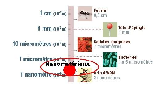 echelle nanomatériaux